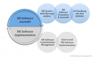 HR Software Consuling - Das Angebot