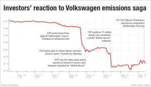 vw-stock-timeline-2015