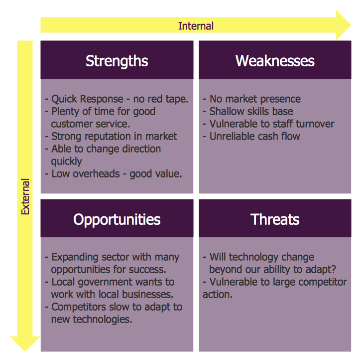 sources of strength opportunities weaknesses and Swot analysis - brainstorm strengths, weaknesses, opportunities, and threats together online make phenomenal decisions with our easy to use online swot software and gallery of swot analysis examples.